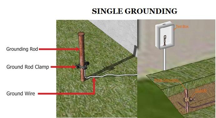 Pemasangan electrode grounding